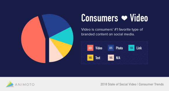 Consumers Prefer Video on Social
