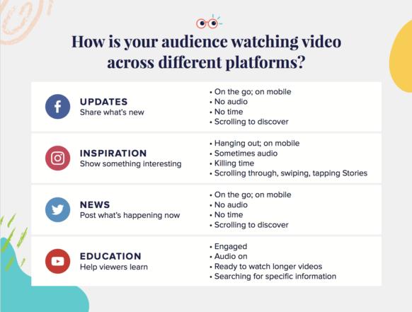 Social Media Behavior by Platform